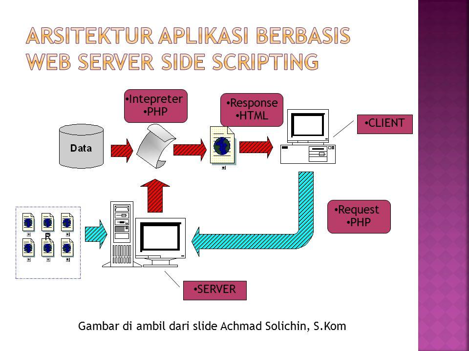 Request PHP Response HTML CLIENT SERVER Intepreter PHP Gambar di ambil dari slide Achmad Solichin, S.Kom