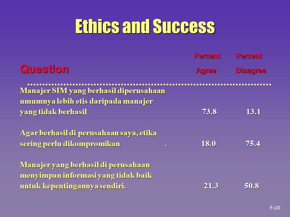 Ethics and Success Percent Percent Percent Percent Question Agree Disagree Manajer SIM yang berhasil diperusahaan umumnya lebih etis daripada manajer yang tidak berhasil 73.8 13.1 Agar berhasil di perusahaan saya, etika sering perlu dikompromikan.