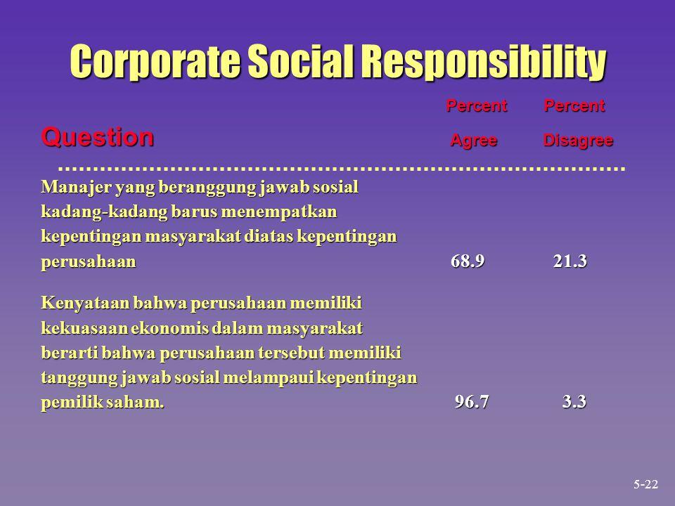 Corporate Social Responsibility Percent Percent Percent Percent Question Agree Disagree Manajer yang beranggung jawab sosial kadang-kadang barus menem