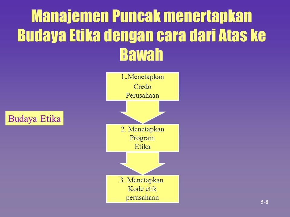 2. Menetapkan Program Etika 3. Menetapkan Kode etik perusahaan 1. Menetapkan Credo Perusahaan Manajemen Puncak menertapkan Budaya Etika dengan cara da