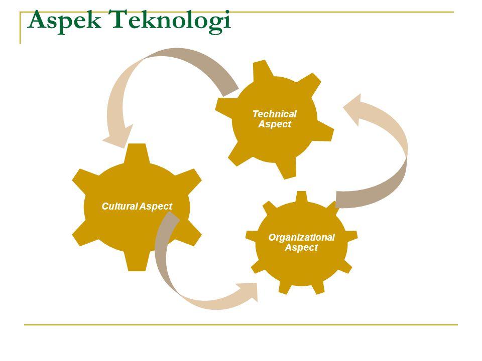 Ekses Teknologi Komunikasi 1.Perubahan gaya hidup 2.