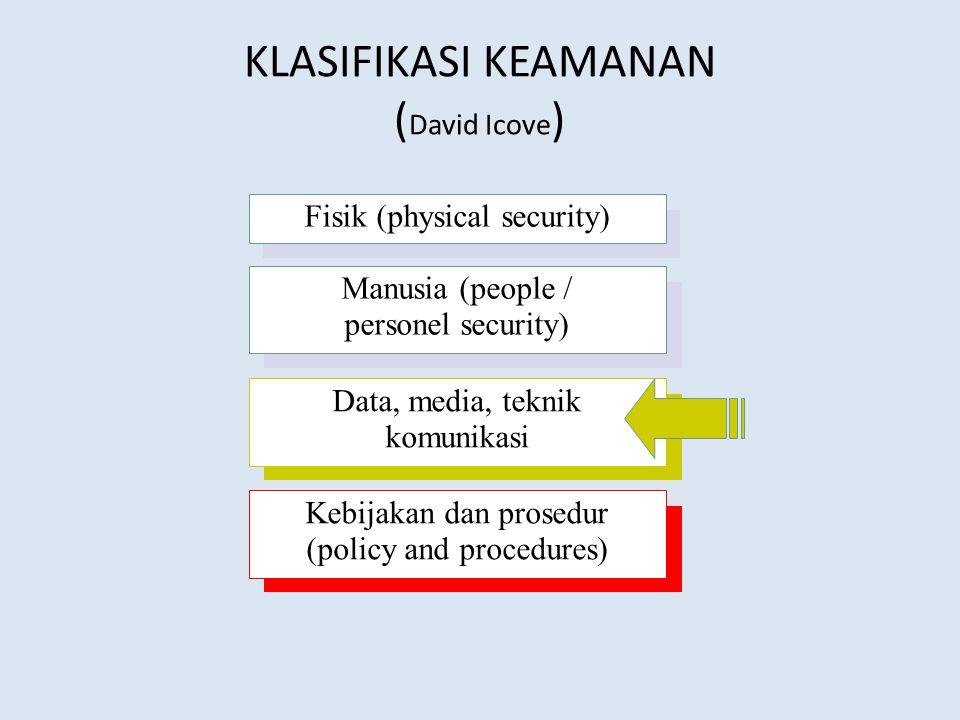 KLASIFIKASI KEAMANAN ( David Icove ) Fisik (physical security) Manusia (people / personel security) Data, media, teknik komunikasi Kebijakan dan prosedur (policy and procedures)