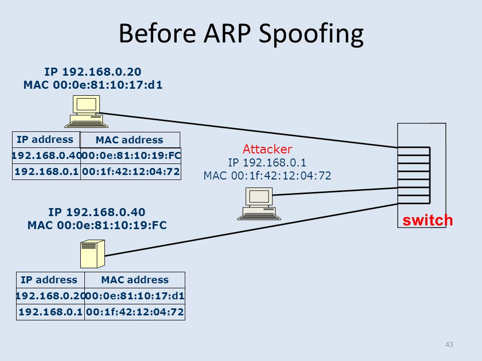 Before ARP Spoofing 43 IP 192.168.0.20 MAC 00:0e:81:10:17:d1 IP 192.168.0.40 MAC 00:0e:81:10:19:FC Attacker IP 192.168.0.1 MAC 00:1f:42:12:04:72 switc