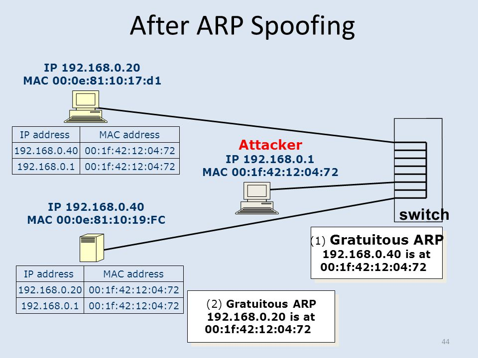 After ARP Spoofing 44 IP 192.168.0.20 MAC 00:0e:81:10:17:d1 IP 192.168.0.40 MAC 00:0e:81:10:19:FC Attacker IP 192.168.0.1 MAC 00:1f:42:12:04:72 switch
