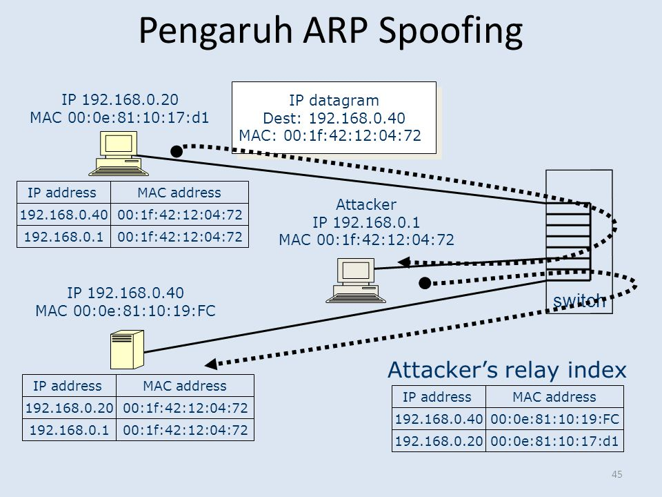 Pengaruh ARP Spoofing 45 IP 192.168.0.20 MAC 00:0e:81:10:17:d1 IP 192.168.0.40 MAC 00:0e:81:10:19:FC Attacker IP 192.168.0.1 MAC 00:1f:42:12:04:72 swi
