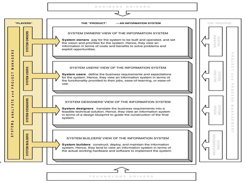 Nilai Dan keuntungan Sistem informasi Peningkatan keuntungan Pengurangan biaya bisnis Peningkatan pangsa pasar Perbaikan relasi langganan Peningkatan