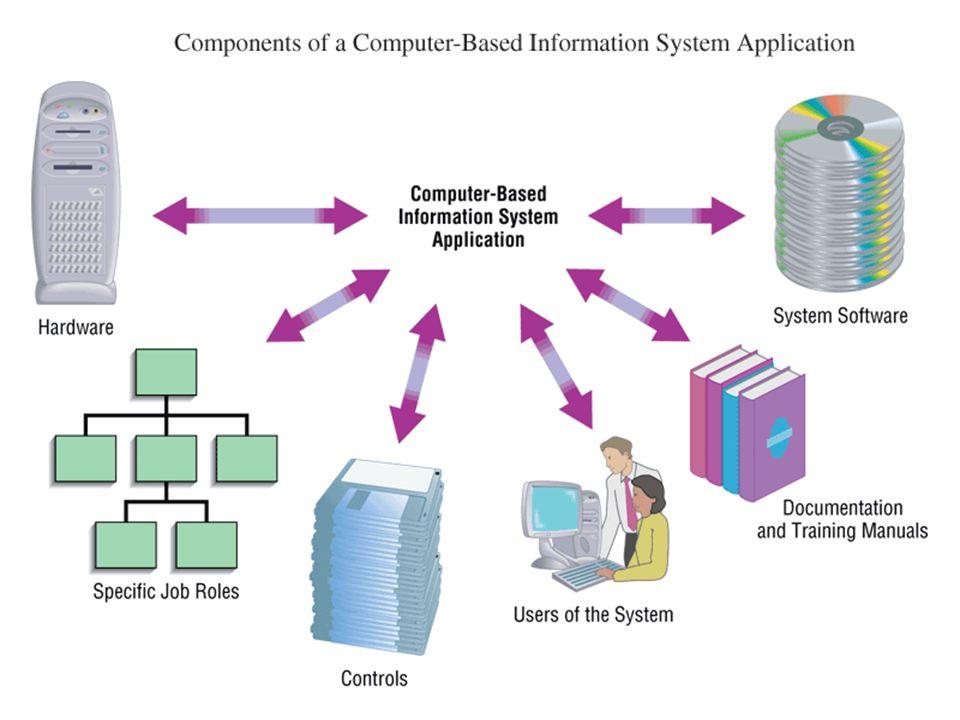Information Technology (IT) Teknologi informasi adalah suatu istilah yang mendeskripsikan kombinasi dari computer technology (hardware and software) d