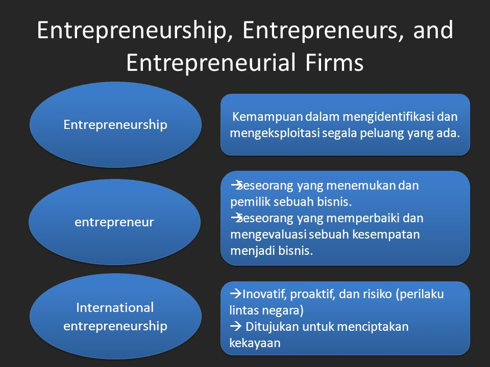 Entrepreneurship, Entrepreneurs, and Entrepreneurial Firms Entrepreneurship entrepreneur International entrepreneurship Kemampuan dalam mengidentifikasi dan mengeksploitasi segala peluang yang ada.