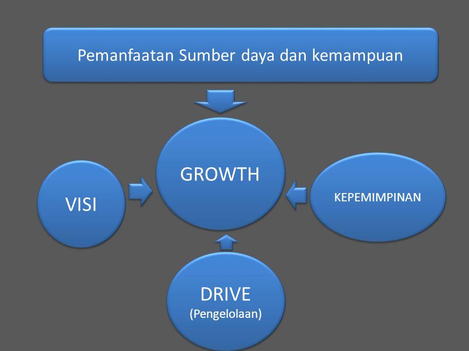 GROWTH VISI DRIVE (Pengelolaan) DRIVE (Pengelolaan) KEPEMIMPINAN Pemanfaatan Sumber daya dan kemampuan