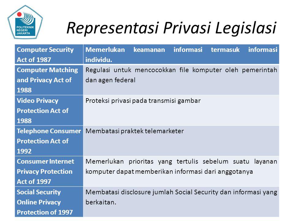 Representasi Privasi Legislasi Computer Security Act of 1987 Memerlukan keamanan informasi termasuk informasi individu. Computer Matching and Privacy