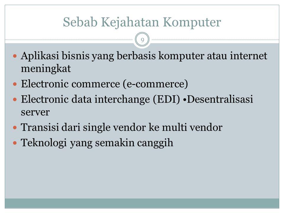 Sebab Kejahatan Komputer 9 Aplikasi bisnis yang berbasis komputer atau internet meningkat Electronic commerce (e-commerce) Electronic data interchange (EDI) Desentralisasi server Transisi dari single vendor ke multi vendor Teknologi yang semakin canggih