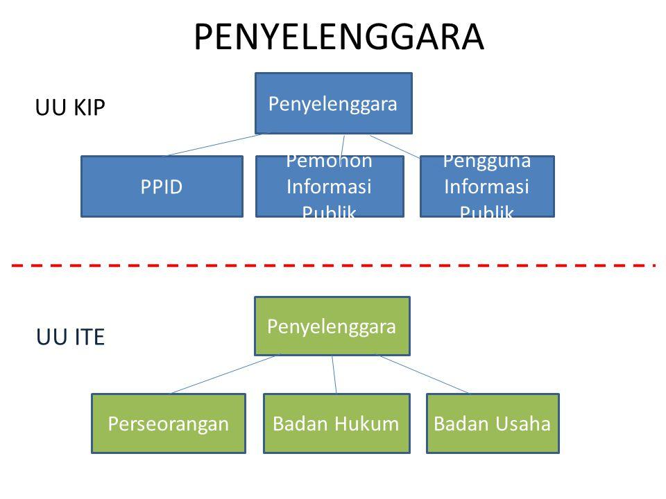 Definisi (3) Orang adalah orang perseorangan, kelompok orang, badan hukum, atau badan publik sebagaimana dimaksud dalam Undang-Undang ini.