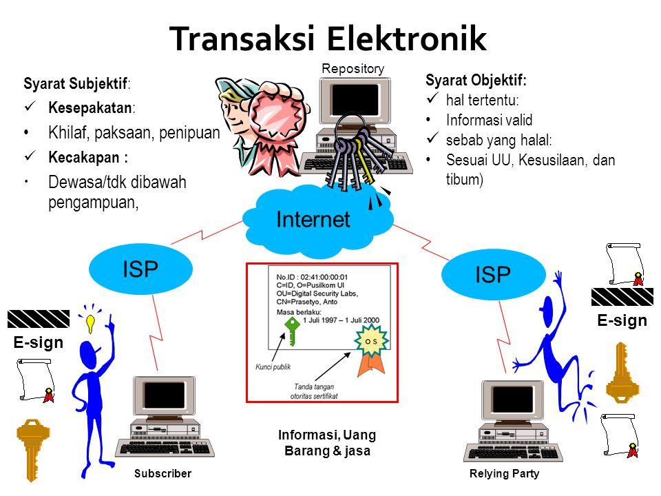 Transaksi Elektronik Penyelenggaraan di lingkup publik dan privat.