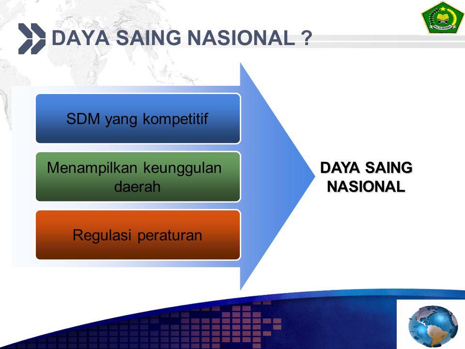 DAYA SAING NASIONAL ? SDM yang kompetitif Menampilkan keunggulan daerah Regulasi peraturan DAYA SAING NASIONAL