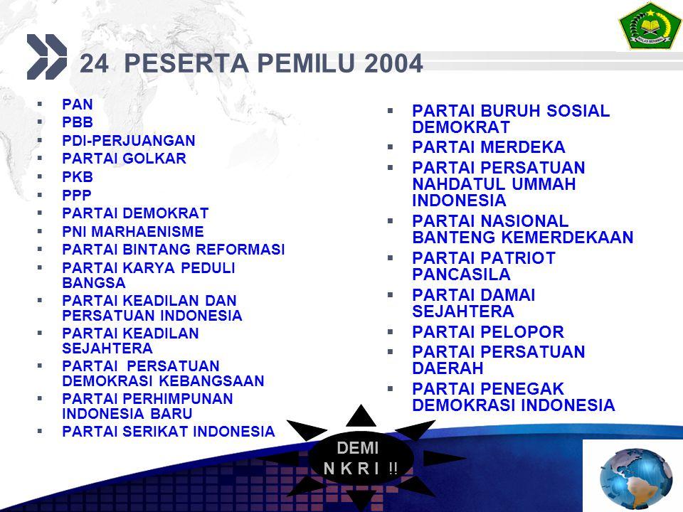 24 PESERTA PEMILU 2004  PAN  PBB  PDI-PERJUANGAN  PARTAI GOLKAR  PKB  PPP  PARTAI DEMOKRAT  PNI MARHAENISME  PARTAI BINTANG REFORMASI  PARTAI KARYA PEDULI BANGSA  PARTAI KEADILAN DAN PERSATUAN INDONESIA  PARTAI KEADILAN SEJAHTERA  PARTAI PERSATUAN DEMOKRASI KEBANGSAAN  PARTAI PERHIMPUNAN INDONESIA BARU  PARTAI SERIKAT INDONESIA  PARTAI BURUH SOSIAL DEMOKRAT  PARTAI MERDEKA  PARTAI PERSATUAN NAHDATUL UMMAH INDONESIA  PARTAI NASIONAL BANTENG KEMERDEKAAN  PARTAI PATRIOT PANCASILA  PARTAI DAMAI SEJAHTERA  PARTAI PELOPOR  PARTAI PERSATUAN DAERAH  PARTAI PENEGAK DEMOKRASI INDONESIA DEMI N K R I !!