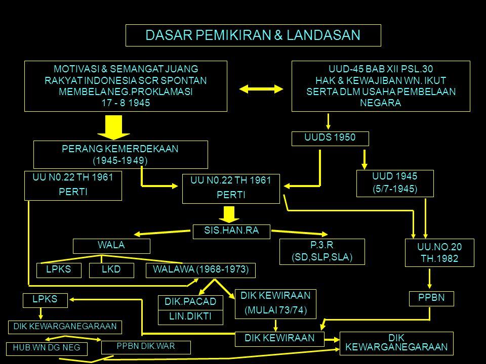 DASAR PEMIKIRAN & LANDASAN MOTIVASI & SEMANGAT JUANG RAKYAT INDONESIA SCR SPONTAN MEMBELA NEG.PROKLAMASI 17 - 8 1945 UUD-45 BAB XII PSL.30 HAK & KEWAJ
