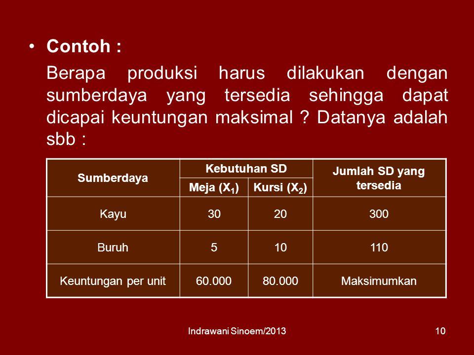 Contoh : Berapa produksi harus dilakukan dengan sumberdaya yang tersedia sehingga dapat dicapai keuntungan maksimal .