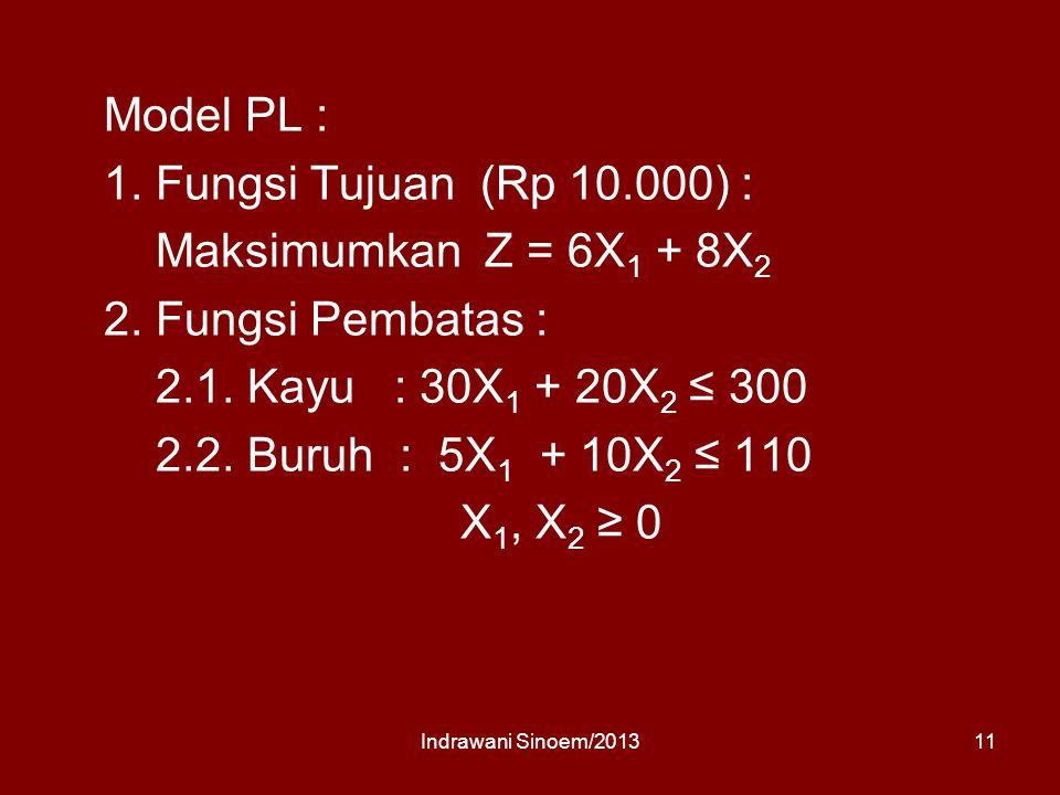 Model PL : 1.Fungsi Tujuan (Rp 10.000) : Maksimumkan Z = 6X 1 + 8X 2 2.