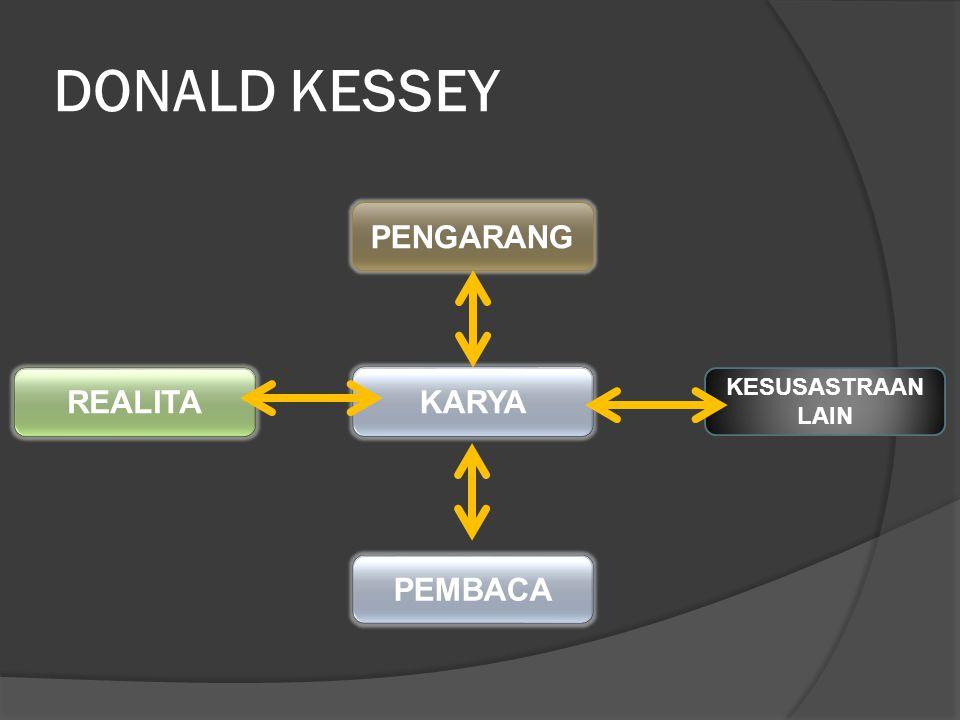 DONALD KESSEY PENGARANG KARYA REALITA KESUSASTRAAN LAIN PEMBACA