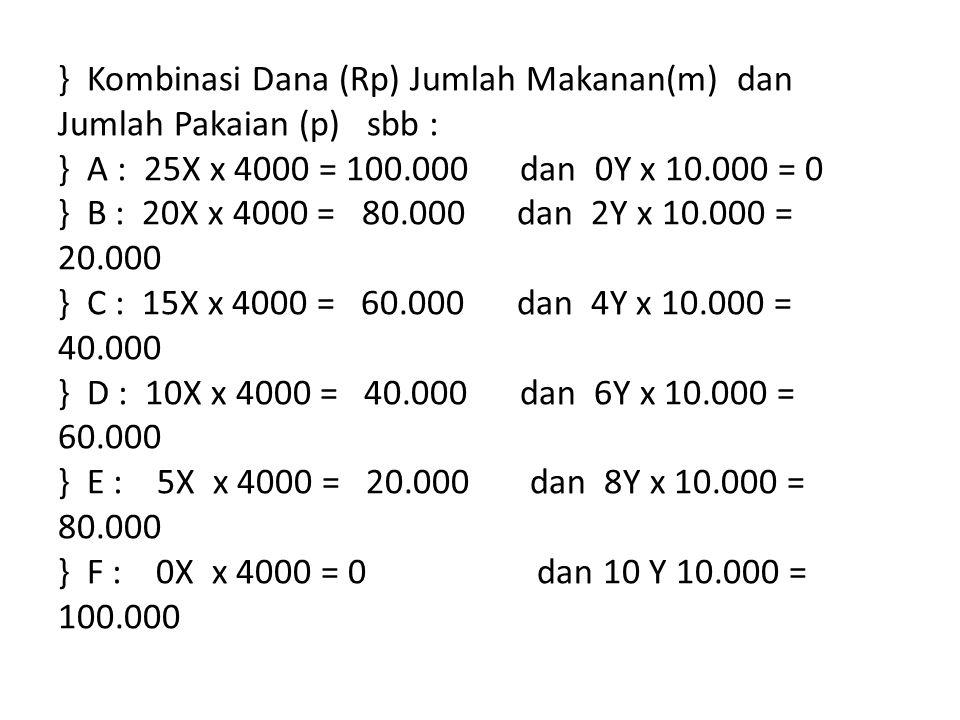} Kombinasi Dana (Rp) Jumlah Makanan(m) dan Jumlah Pakaian (p) sbb : } A : 25X x 4000 = 100.000 dan 0Y x 10.000 = 0 } B : 20X x 4000 = 80.000 dan 2Y x 10.000 = 20.000 } C : 15X x 4000 = 60.000 dan 4Y x 10.000 = 40.000 } D : 10X x 4000 = 40.000 dan 6Y x 10.000 = 60.000 } E : 5X x 4000 = 20.000 dan 8Y x 10.000 = 80.000 } F : 0X x 4000 = 0 dan 10 Y 10.000 = 100.000