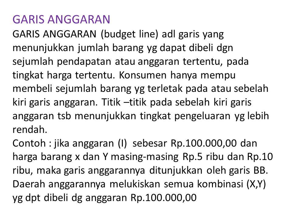GARIS ANGGARAN GARIS ANGGARAN (budget line) adl garis yang menunjukkan jumlah barang yg dapat dibeli dgn sejumlah pendapatan atau anggaran tertentu, pada tingkat harga tertentu.