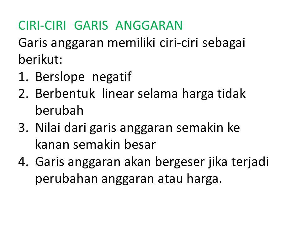 CIRI-CIRI GARIS ANGGARAN Garis anggaran memiliki ciri-ciri sebagai berikut: 1.Berslope negatif 2.Berbentuk linear selama harga tidak berubah 3.Nilai d