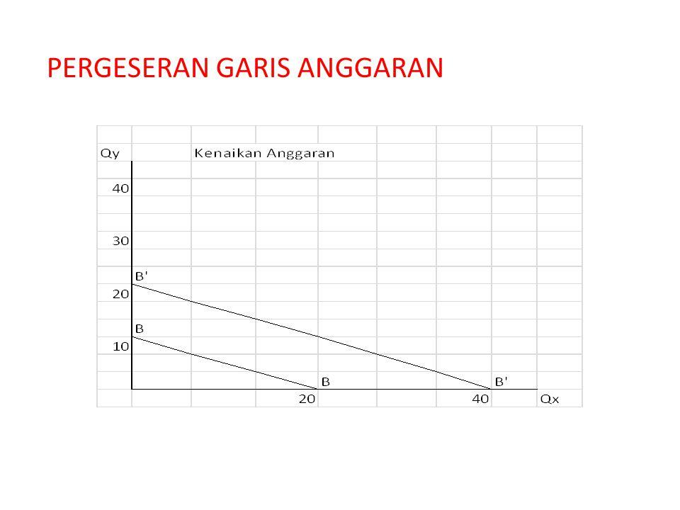 PERGESERAN GARIS ANGGARAN