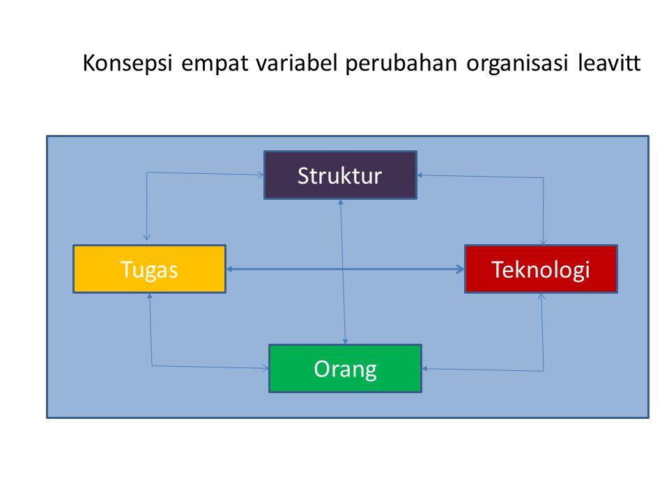 Konsepsi empat variabel perubahan organisasi leavitt Struktur Orang TugasTeknologi