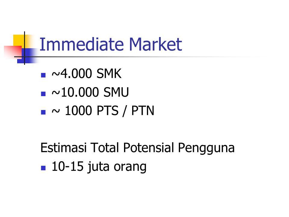 Immediate Market ~4.000 SMK ~10.000 SMU ~ 1000 PTS / PTN Estimasi Total Potensial Pengguna 10-15 juta orang