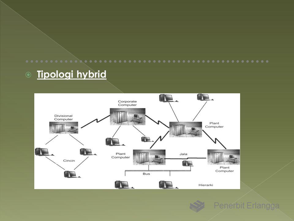  Tipologi hybrid Penerbit Erlangga