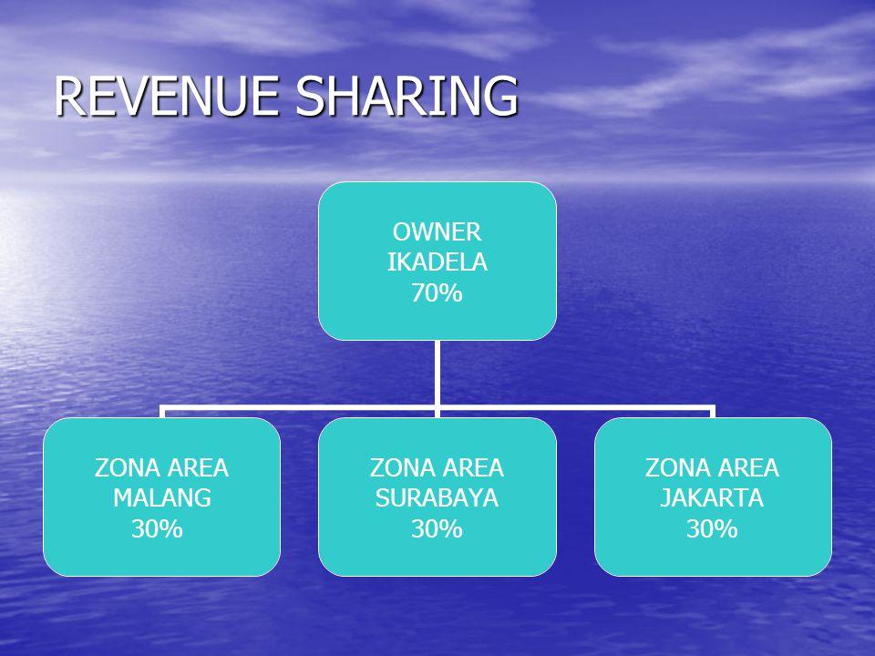 REVENUE SHARING OWNER IKADELA 70% ZONA AREA MALANG 30% ZONA AREA SURABAYA 30% ZONA AREA JAKARTA 30%