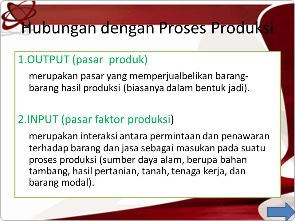 Hubungan dengan Proses Produksi 1.OUTPUT (pasar produk) merupakan pasar yang memperjualbelikan barang- barang hasil produksi (biasanya dalam bentuk jadi).