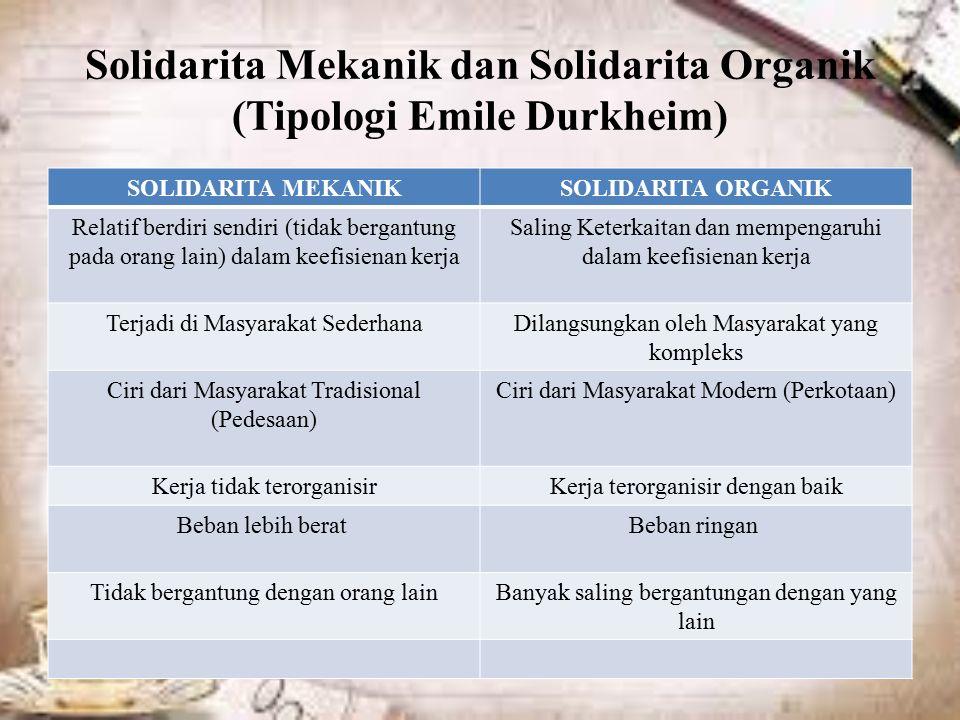 Solidarita Mekanik dan Solidarita Organik (Tipologi Emile Durkheim) SOLIDARITA MEKANIKSOLIDARITA ORGANIK Relatif berdiri sendiri (tidak bergantung pada orang lain) dalam keefisienan kerja Saling Keterkaitan dan mempengaruhi dalam keefisienan kerja Terjadi di Masyarakat SederhanaDilangsungkan oleh Masyarakat yang kompleks Ciri dari Masyarakat Tradisional (Pedesaan) Ciri dari Masyarakat Modern (Perkotaan) Kerja tidak terorganisirKerja terorganisir dengan baik Beban lebih berat Beban ringan Tidak bergantung dengan orang lainBanyak saling bergantungan dengan yang lain