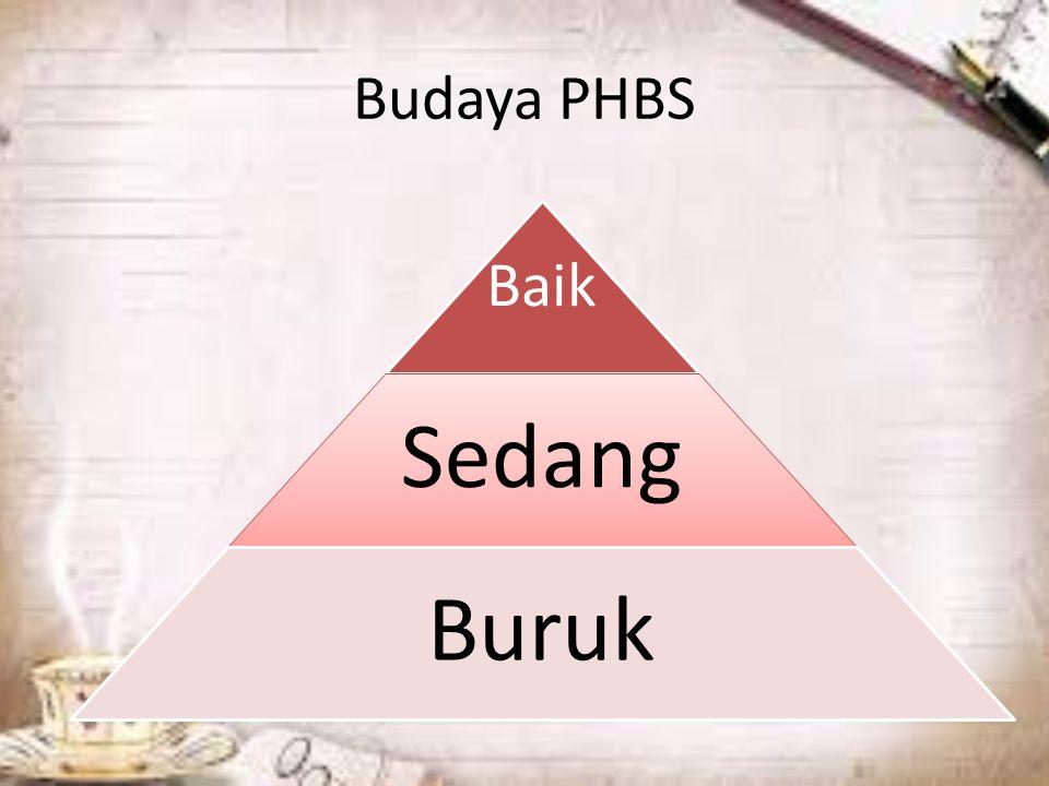 Budaya PHBS Baik Sedang Buruk