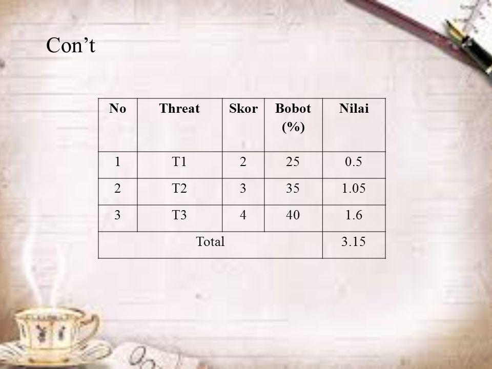 NoThreatSkor Bobot (%) Nilai 1T12250.5 2T23351.05 3T34401.6 Total3.15 Con't