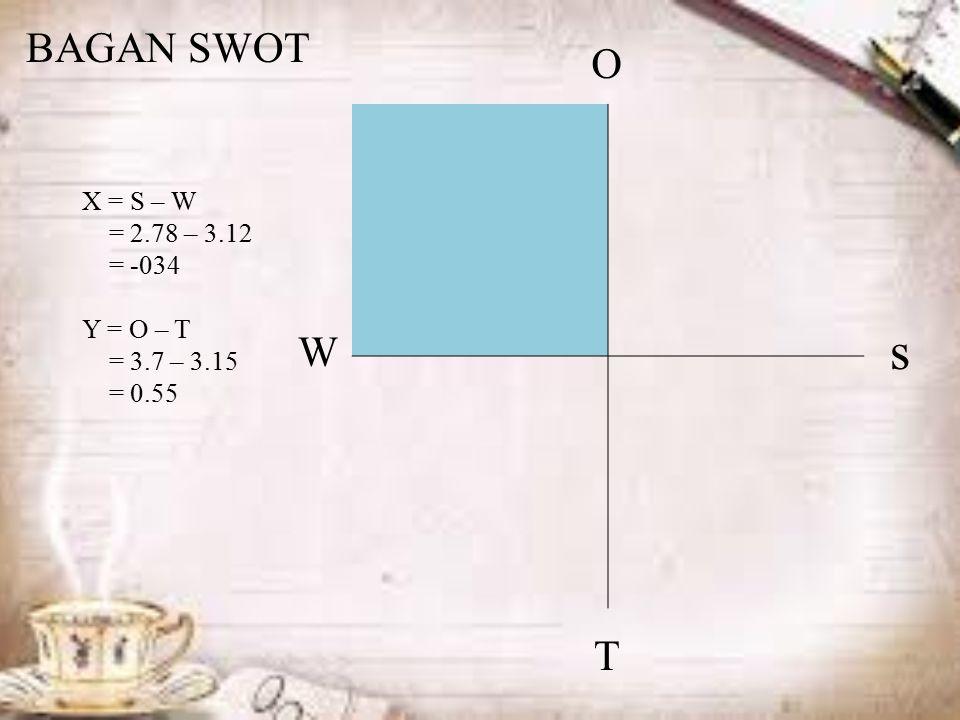 X = S – W = 2.78 – 3.12 = -034 Y = O – T = 3.7 – 3.15 = 0.55 s W O T BAGAN SWOT