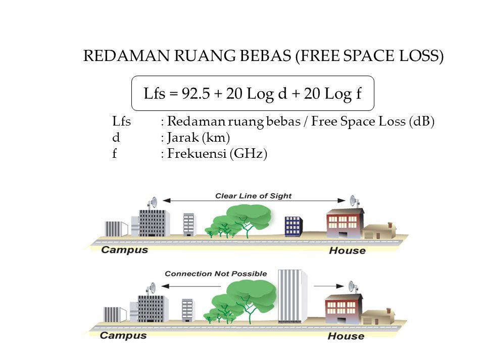 Lfs: Redaman ruang bebas / Free Space Loss (dB) d: Jarak (km) f: Frekuensi (GHz) REDAMAN RUANG BEBAS (FREE SPACE LOSS) Lfs = 92.5 + 20 Log d + 20 Log f