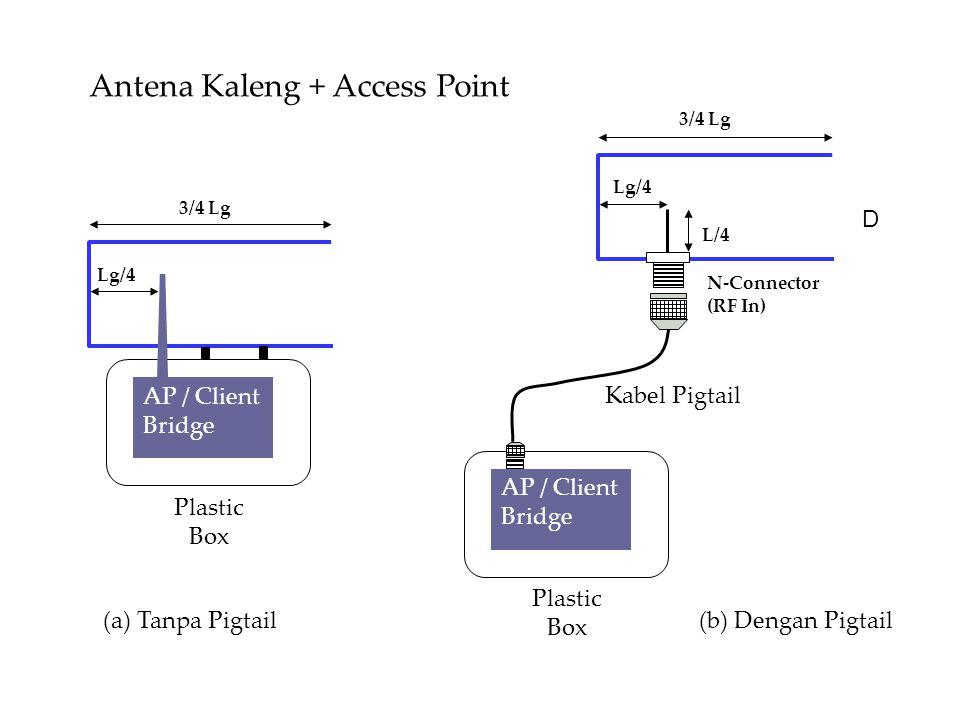 3/4 Lg Lg/4 AP / Client Bridge Plastic Box D 3/4 Lg Lg/4 L/4 N-Connector (RF In) AP / Client Bridge Plastic Box Antena Kaleng + Access Point (a) Tanpa Pigtail(b) Dengan Pigtail Kabel Pigtail