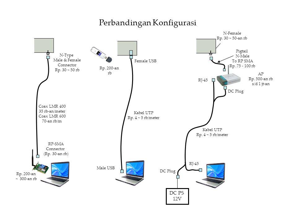 DC PS 12V RP-SMA Connector (Rp.