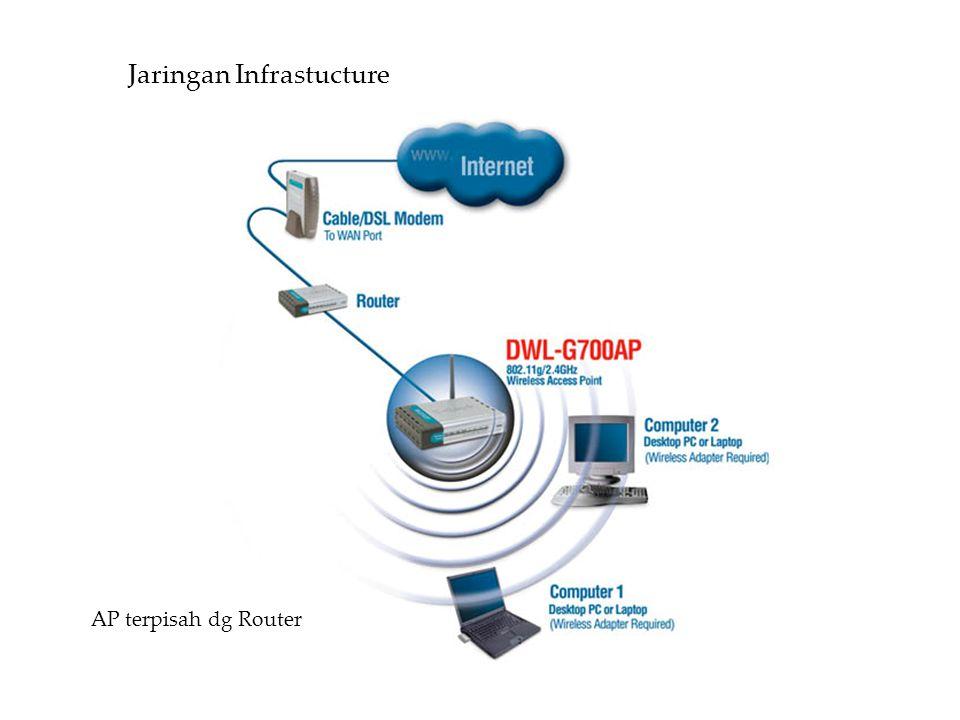 Jaringan Infrastucture AP terpisah dg Router