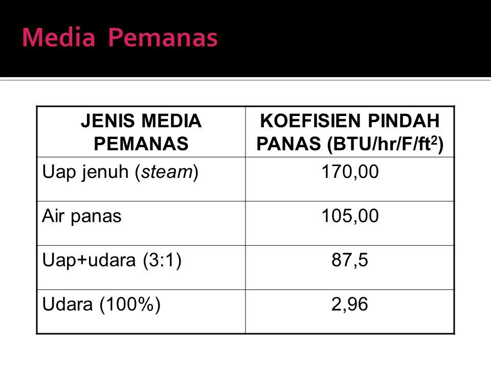 JENIS MEDIA PEMANAS KOEFISIEN PINDAH PANAS (BTU/hr/F/ft 2 ) Uap jenuh (steam)170,00 Air panas105,00 Uap+udara (3:1)87,5 Udara (100%)2,96