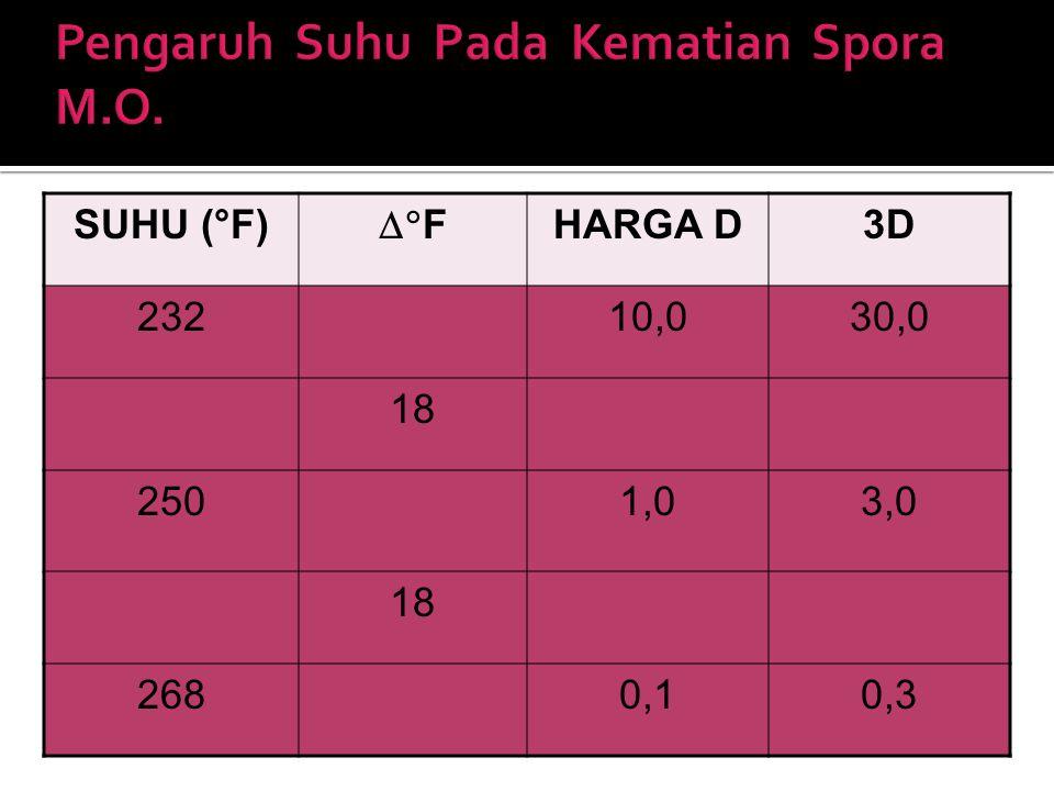 SUHU (°F)  F HARGA D3D 23210,030,0 18 2501,03,0 18 2680,10,3