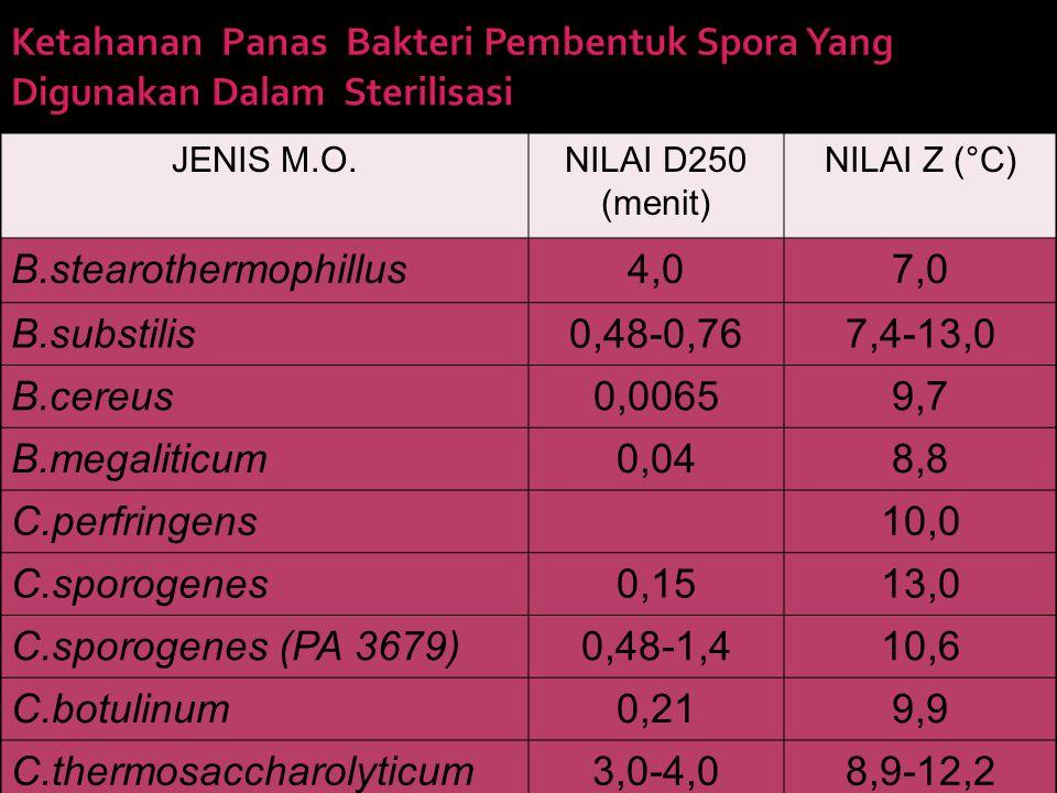 JENIS M.O.NILAI D250 (menit) NILAI Z (°C) B.stearothermophillus4,07,0 B.substilis0,48-0,767,4-13,0 B.cereus0,00659,7 B.megaliticum0,048,8 C.perfringens10,0 C.sporogenes0,1513,0 C.sporogenes (PA 3679)0,48-1,410,6 C.botulinum0,219,9 C.thermosaccharolyticum3,0-4,08,9-12,2