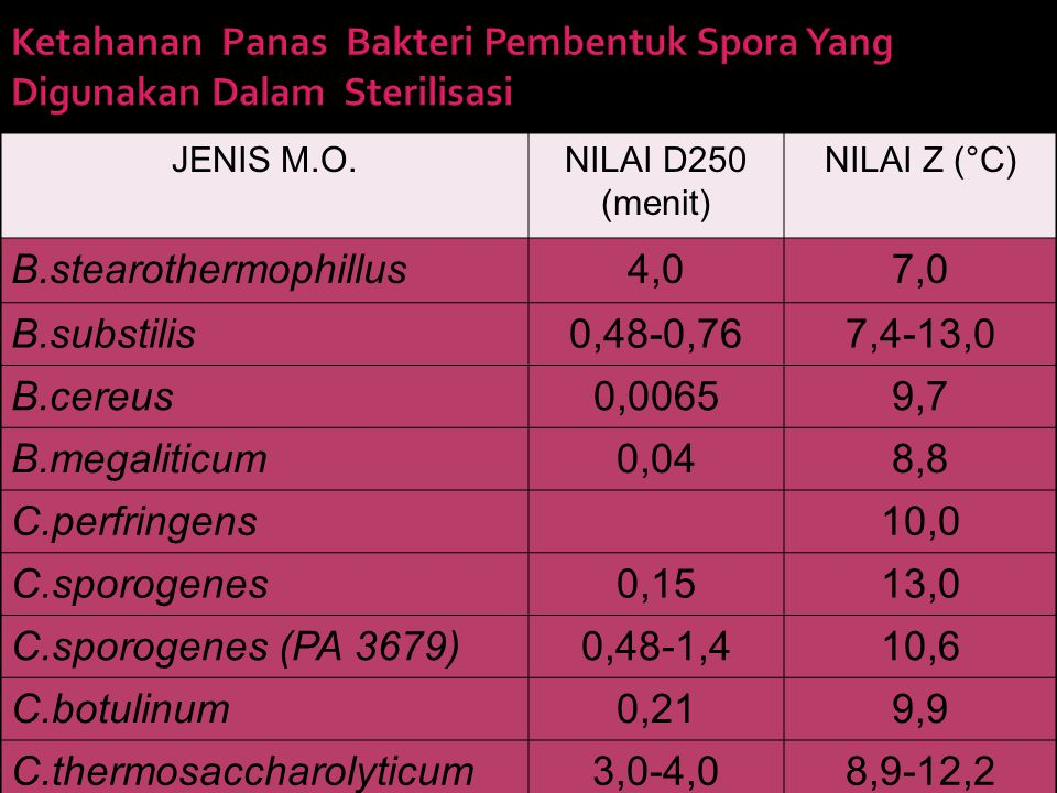JENIS M.O.NILAI D250 (menit) NILAI Z (°C) B.stearothermophillus4,07,0 B.substilis0,48-0,767,4-13,0 B.cereus0,00659,7 B.megaliticum0,048,8 C.perfringen