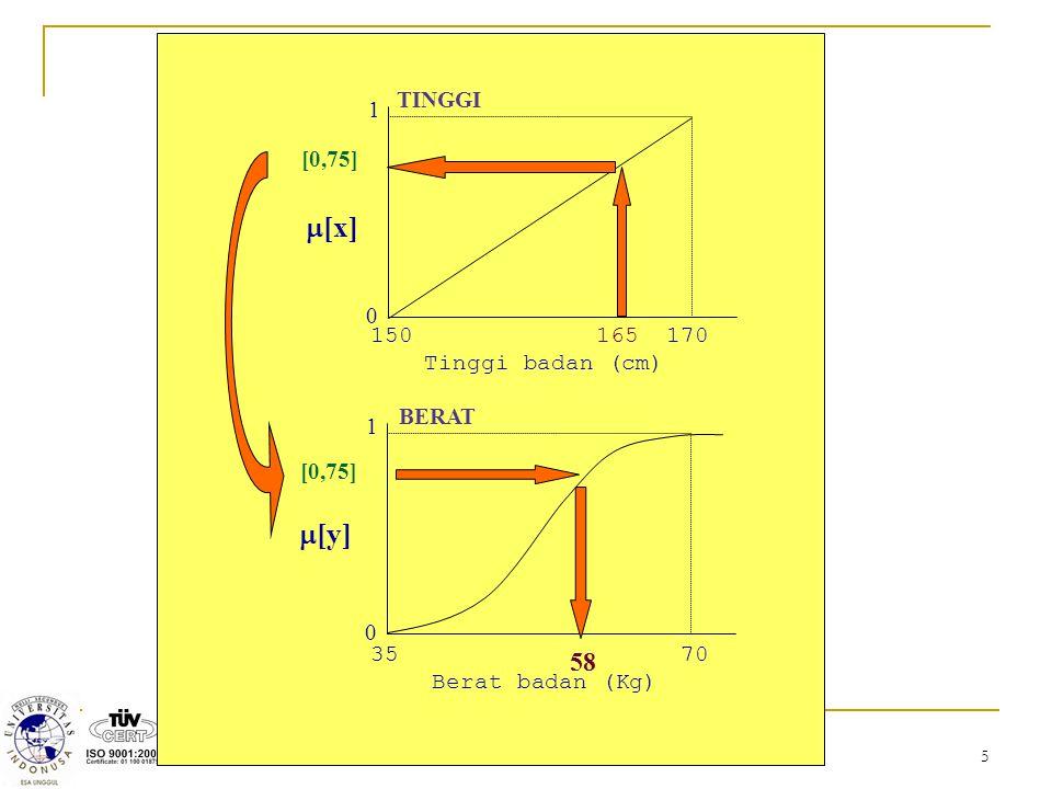 6 Metode Tsukamoto setiap konsekuen pada aturan yang berbentuk IF- Then harus direpresentasikan dengan suatu himpunan fuzzy dengan fungsi keanggotaan yang monoton output hasil inferensi dari tiap-tiap aturan diberikan secara tegas (crisp) berdasarkan  -predikat (fire strength).