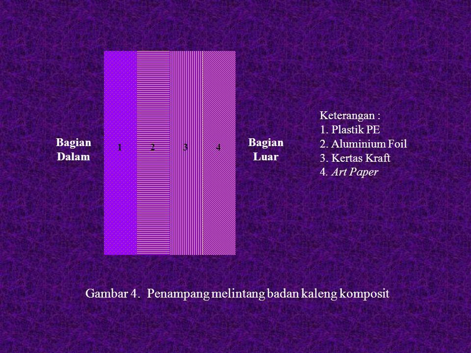Bagian Dalam 1234 Bagian Luar Keterangan : 1.Plastik PE 2.