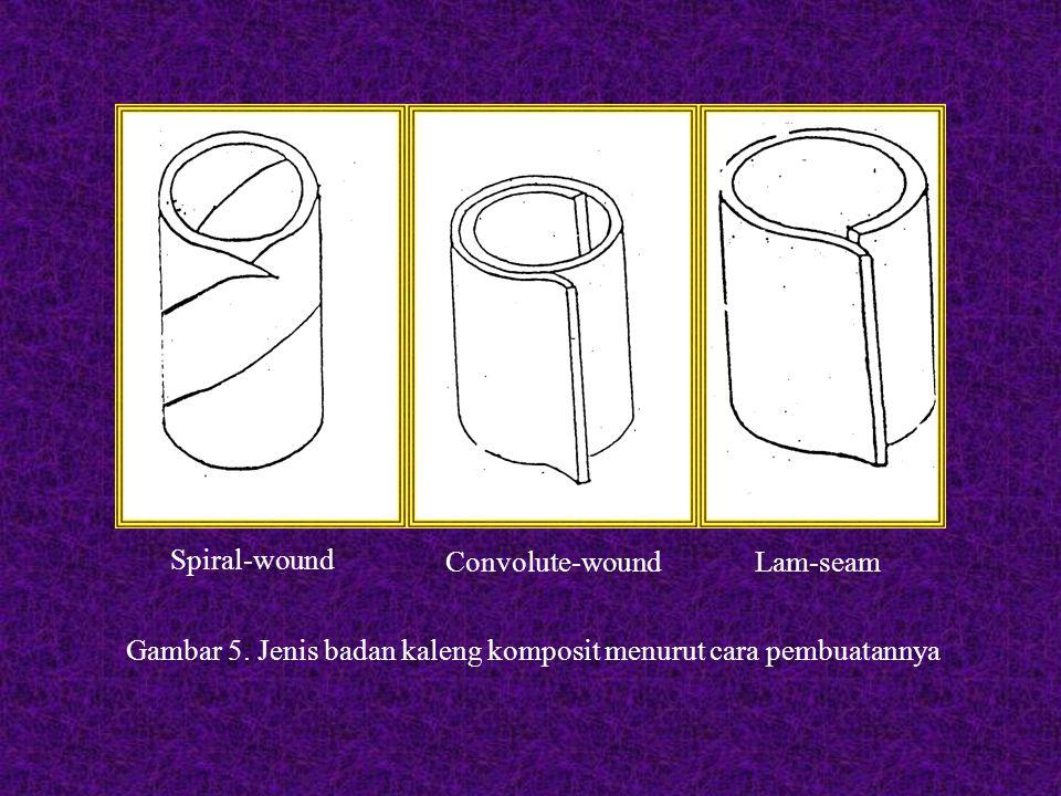 Spiral-wound Convolute-woundLam-seam Gambar 5.