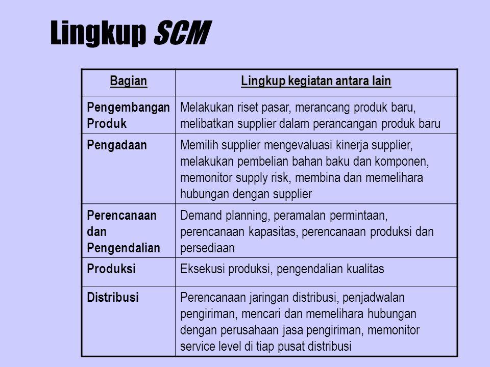Lingkup SCM Bagian Lingkup kegiatan antara lain Pengembangan Produk Melakukan riset pasar, merancang produk baru, melibatkan supplier dalam perancanga