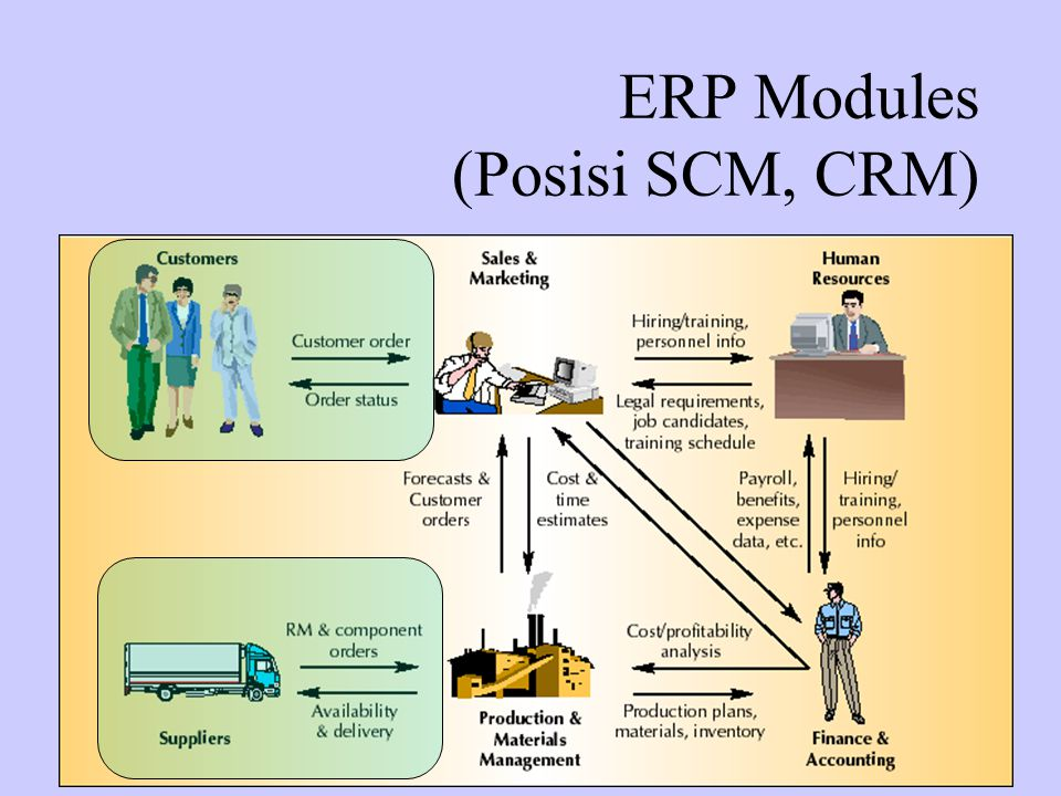ERP Modules (Posisi SCM, CRM)