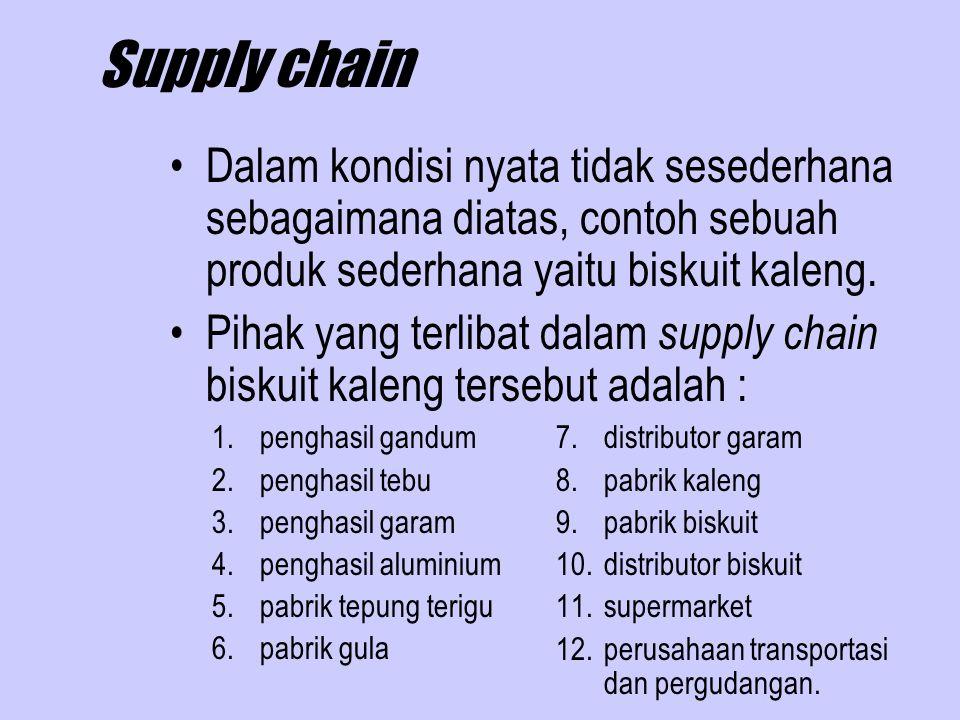 Supply chain Skema hubungan yang bisa dibentuk adalah sebagai berikut : 1 2 3 4 5 6 7 8 9 10 11
